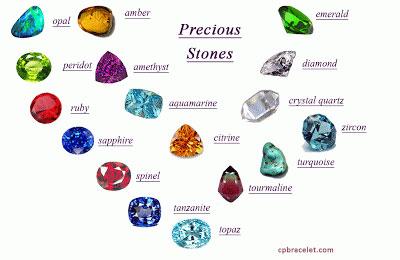 precious-gemstone-names
